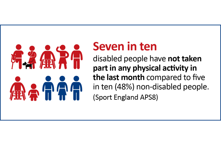 Seven in ten disabled people are not regularly active