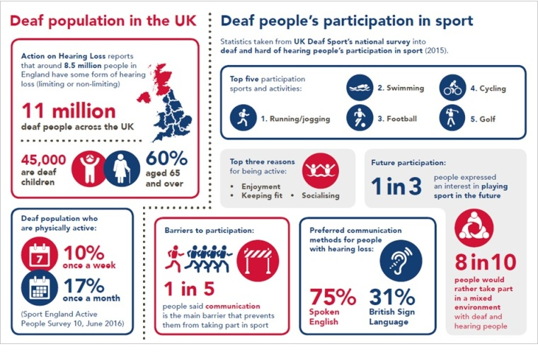 UK Deaf Sport infographic about population of deaf people in the UK and their participation in sport.