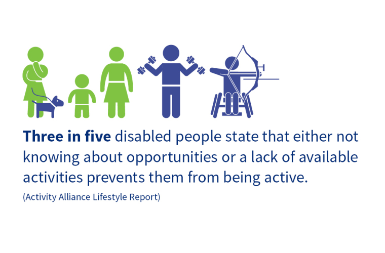 Three in five disabled people state not knowing about opportunities prevents them being active