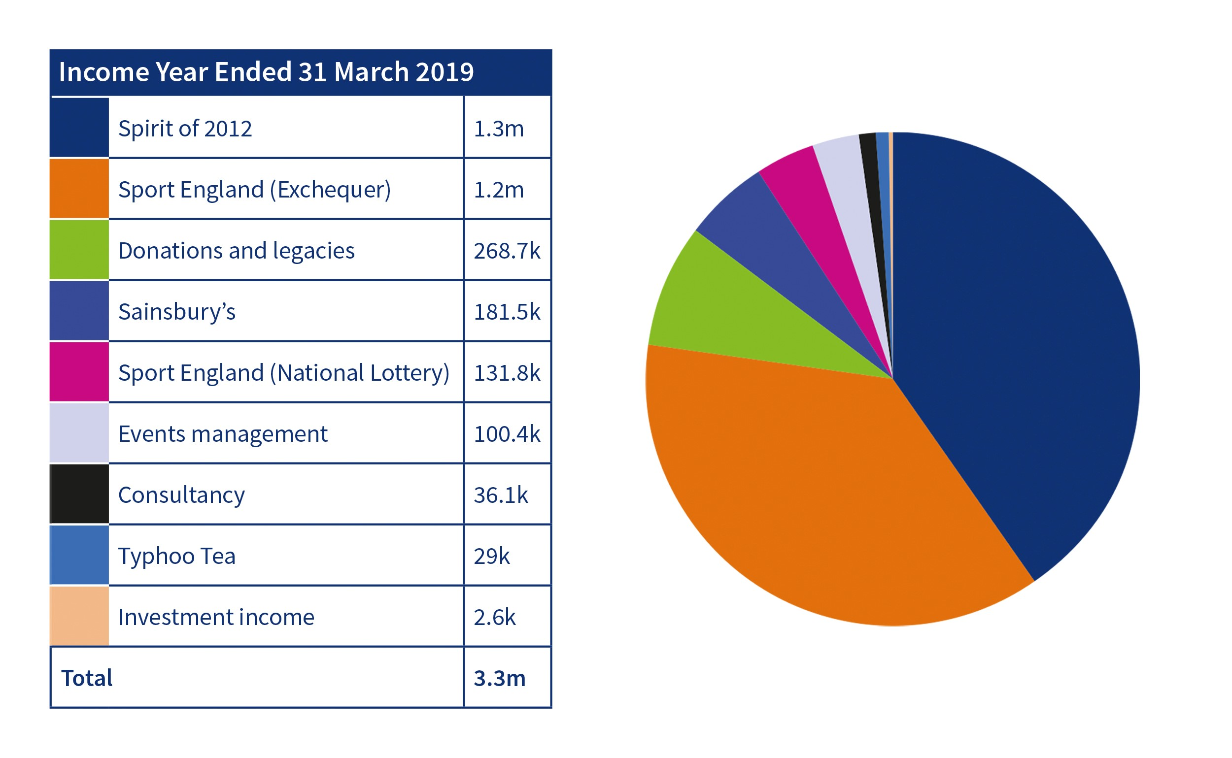 Activity Alliance income year ended 31 March 2019 table and pie chart