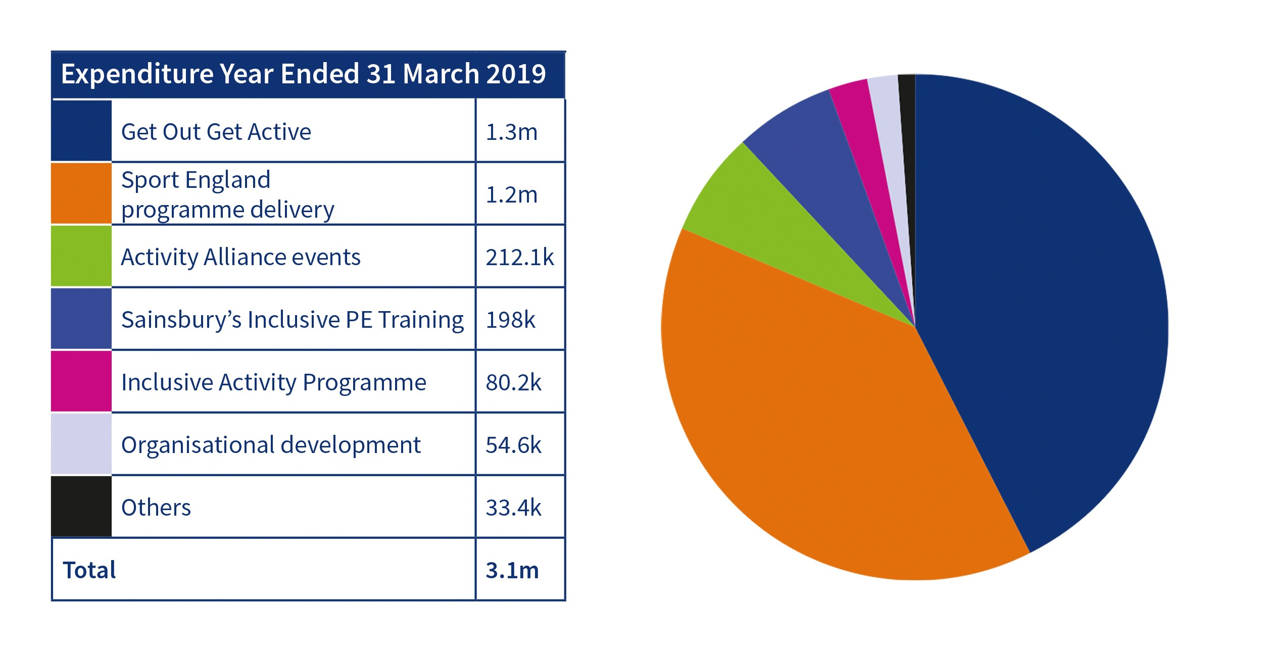 Activity Alliance expenditure year ended 31 March 2019 table and pie chart