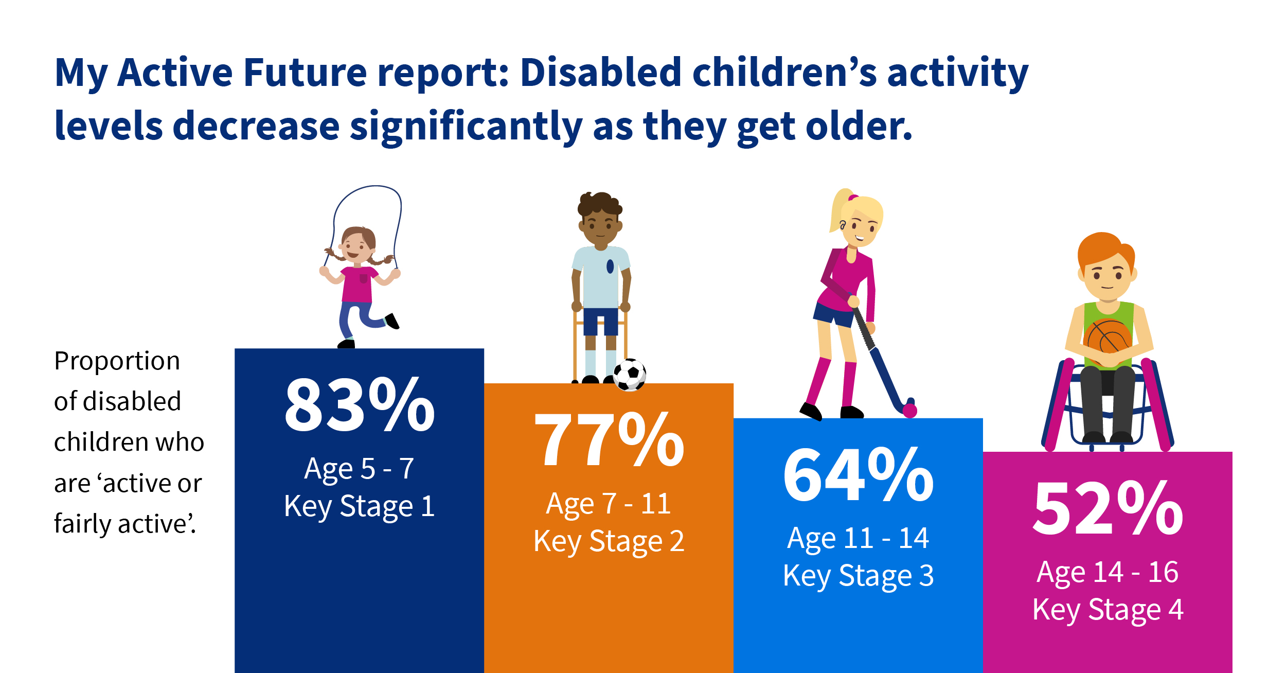 Chart shows data about disabled children's activity levels from Activity Alliance My Active Future report