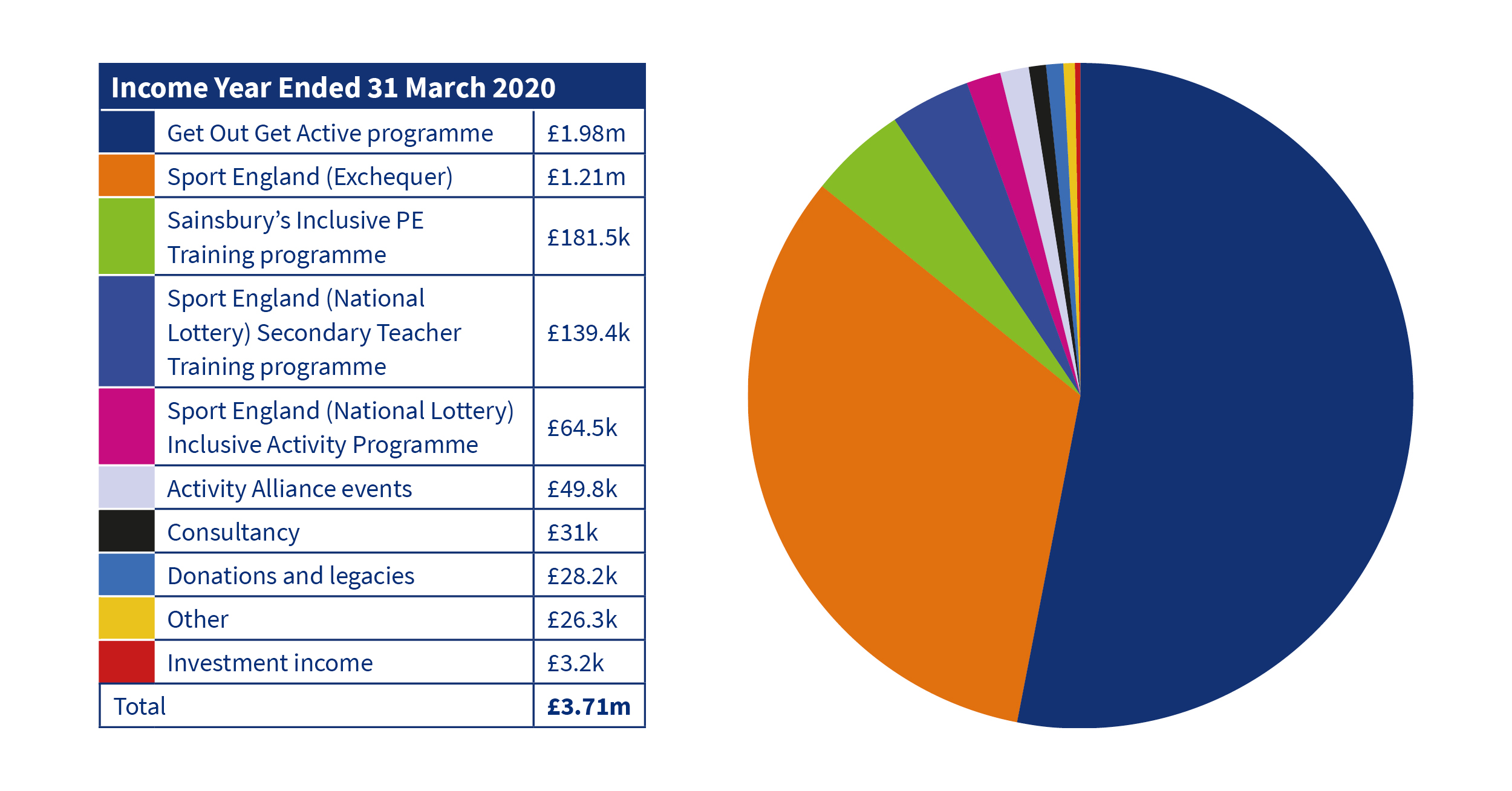 Activity Alliance income year ended 31 March 2020 table and pie chart
