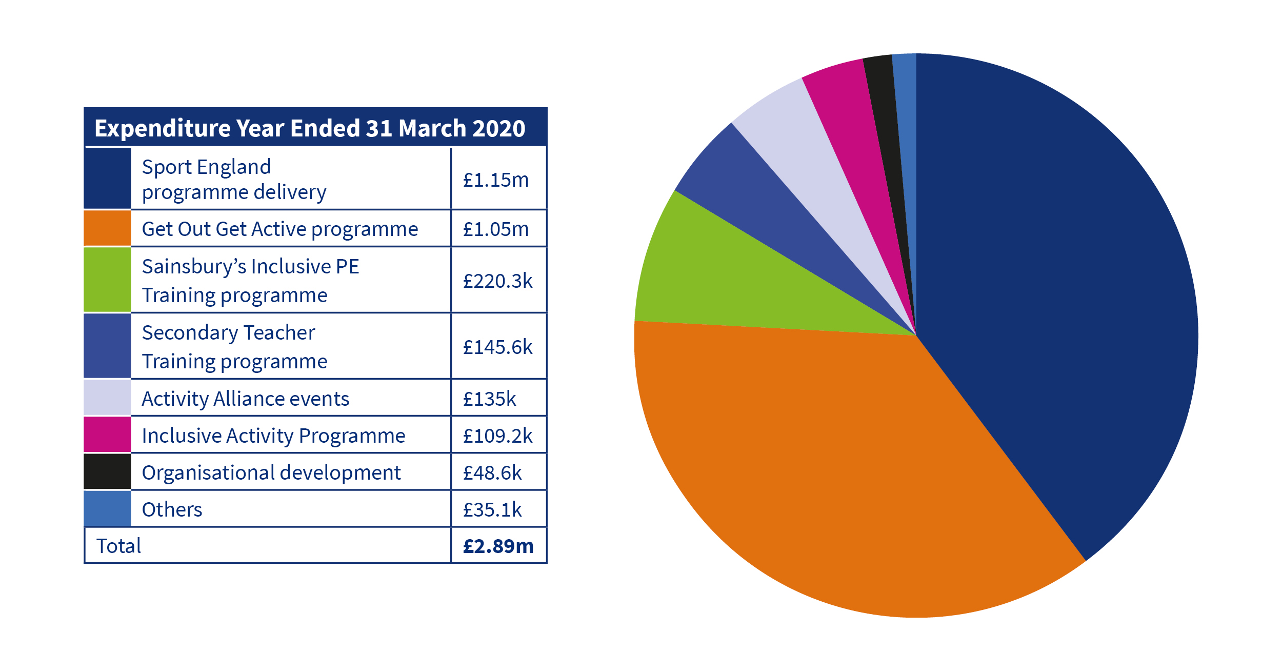 Activity Alliance expenditure year ended 31 March 2020 table and pie chart